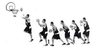 6 Macam Macam Shooting Bola Basket Beserta Gambarnya Olahragapedia Com