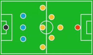 Formasi Sepak Bola 3-6-1