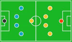 Formasi Sepak Bola 4-1-4-1