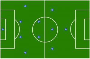 Formasi Sepak Bola 4-2-3-1
