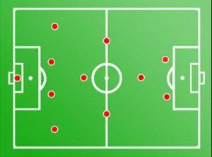 Formasi Sepak Bola 4-3-1-2