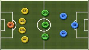 Formasi Sepak Bola 4-3-2-1