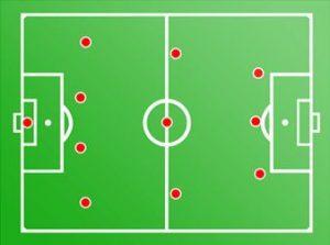 Formasi Sepak Bola 4-3-3