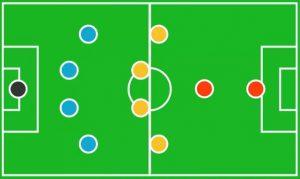 Formasi Sepak Bola 4-4-1-1