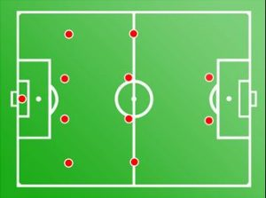 Formasi Sepak Bola 4-4-2