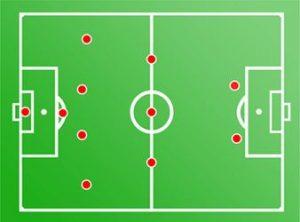 Formasi Sepak Bola 5-3-2