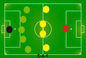 Formasi Sepak Bola 5-4-1